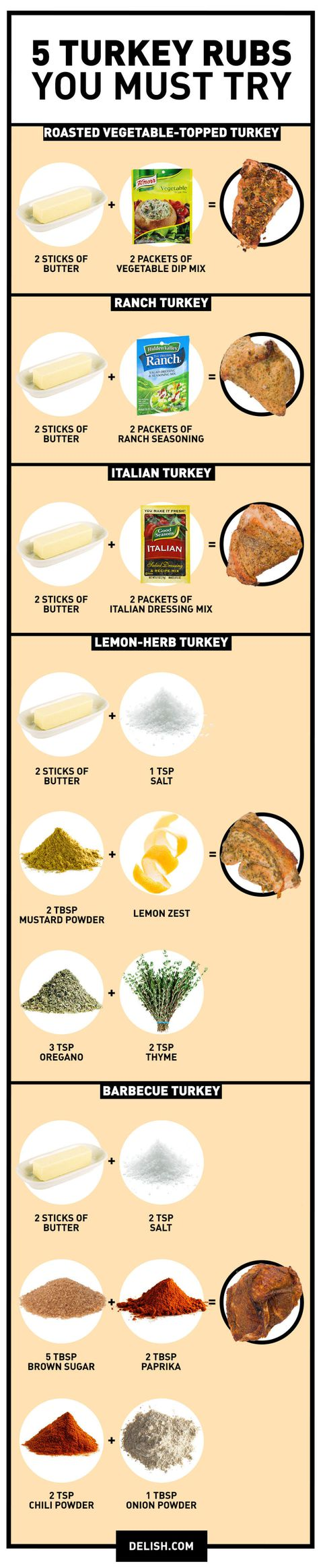 5 Turkey Rubs You Need to Try